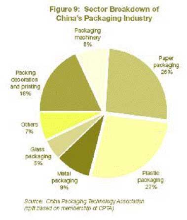 рынок упаковочных пленок