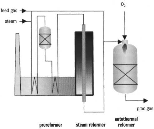 На рис.2 показан процесс производства метанола по Haldor Topsøe на основе АТР.  В этой технологической схеме также...