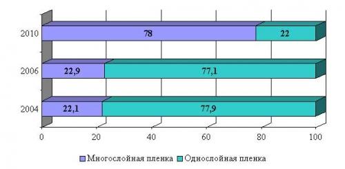 рынок термоусадочной пленки в россии
