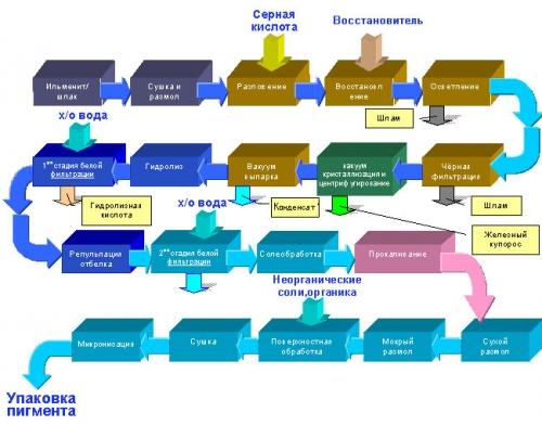 Производство диоксида титана