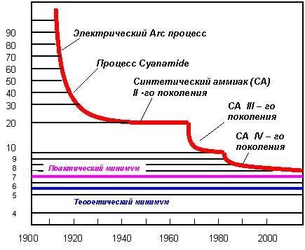 аммиака в 1920-2006 гг.