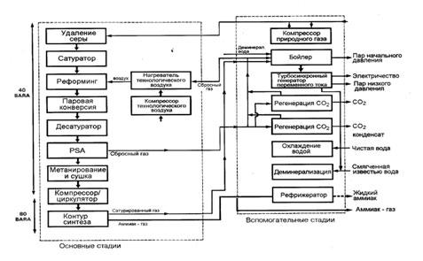Схема процесса синтеза аммиака LCA (ICI).