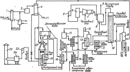 Рисунок1.1 –Технологическая