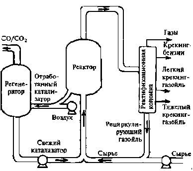 Рис. 3. Схема производства пропилена метатезисом олефинов.