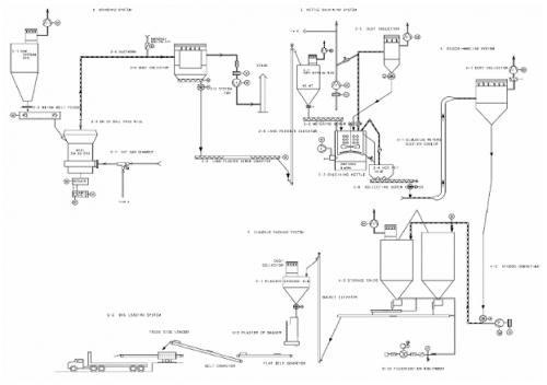 Молотковая мельница Claudius Peters.  Рис.  Пример технологической схемы.