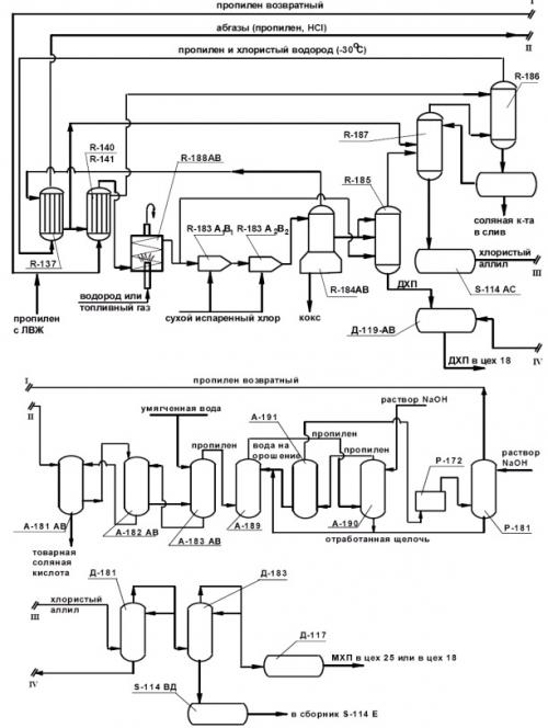 Схема промышленного