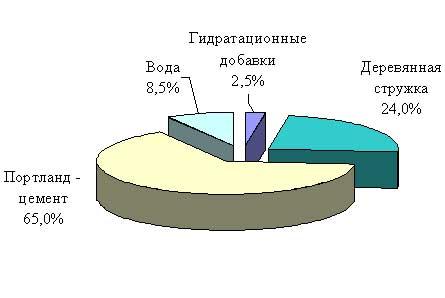 Схема производства цсп