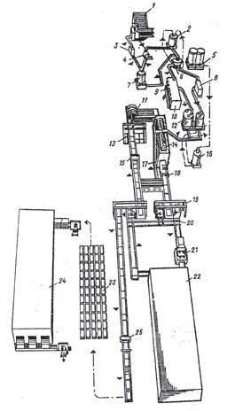 Рис. 8. Схема производства цементно-стружечных плит: 1 - стружечный станок, 2 - бункер для стружки, 3, 4...