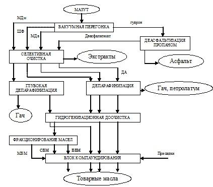 МДм - масляный дистиллят