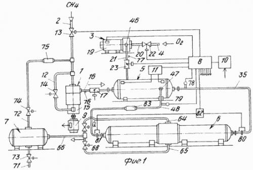 Фиг.  1 схематично изображена установка для производства метанола с блок-схемой управления, общий вид.