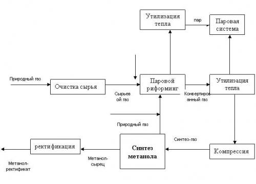 Рис. 1. Классическая схема производства метанола.  Представленная схема является классической.
