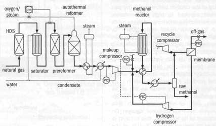 Рис.1.3. Схема синтеза метанола на основе автотермического риформинга, разработанная Topsøe.