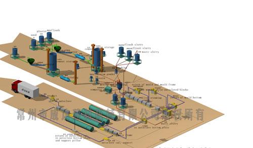Рис 1. . Схема производства газобетона автоклавного твердения компании Hopeland.