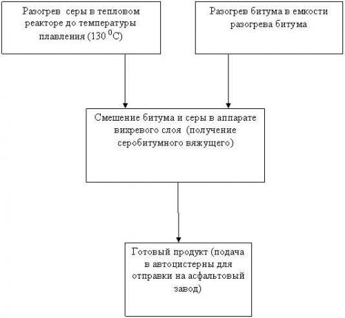 Инвестирует в промышленность россии