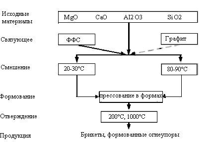 Линия для производства огнеупорного кирпича