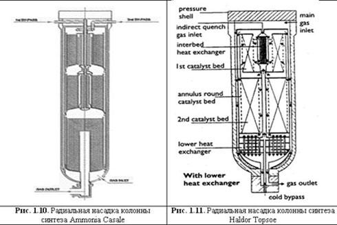 колонны синтеза аммиака,