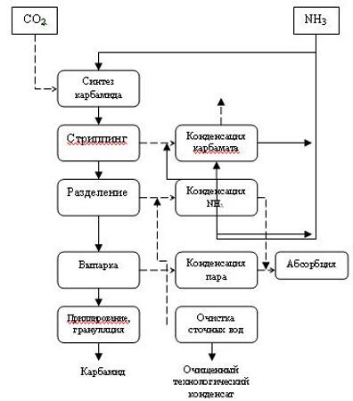 Конечным этапом всех технологических процессов синтеза карбамида является получение гранул товарного карбамида.