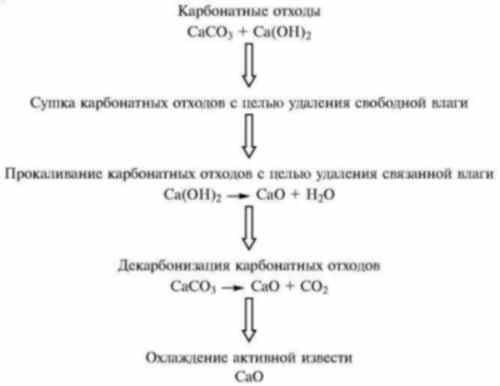 Рис. 3. Этапы технологического процесса рециклинга активной извести из карбонатных отходов.