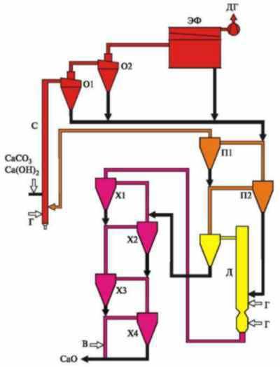 Схема цепочки аппаратов