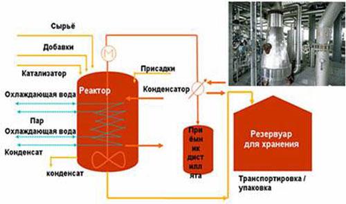Обобщенная схема процесса производства смолы достаточно проста.  В реактор с мешалкой загружают заданное количество...