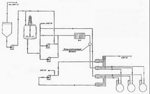 Рис. 23 Технологическая схема