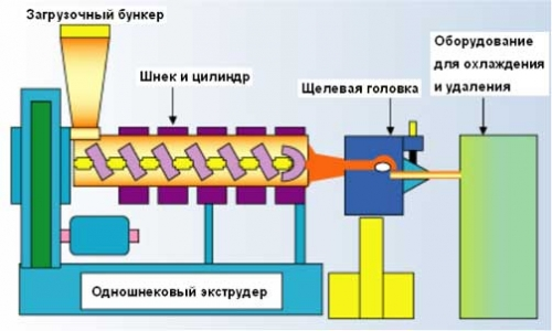 Схема обычного экструдера.