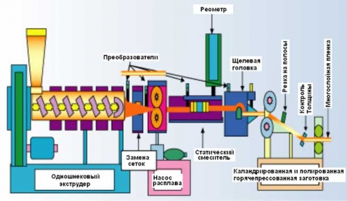Схема экструдера для