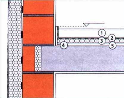 Гидроизоляция пенобетонном