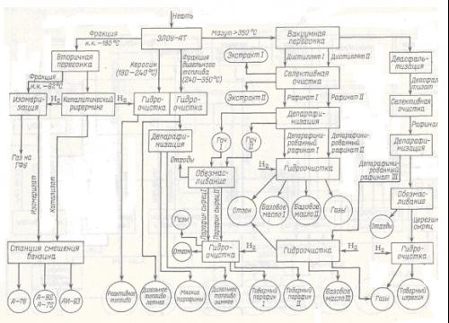 Схема завода, работающего по топливно-масляному варианту переработки нефти.