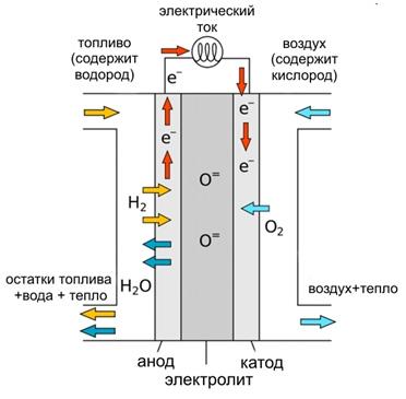 прорыв топливных элементов