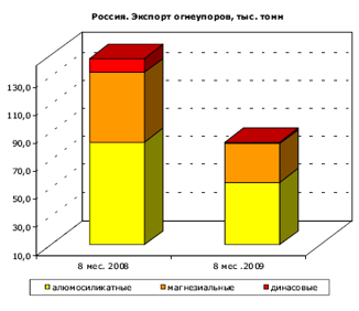 Производство огнеупорных изделий в украине
