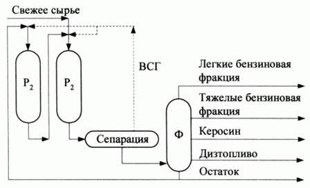Первая технологическая схема является модификацией схемы двухступенчатого гидрокрекинга с полной конверсией, общими...