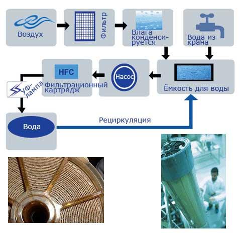 Производство, передача и распределение пара и горячей воды