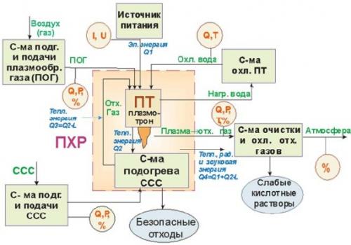 схема метода плазменного