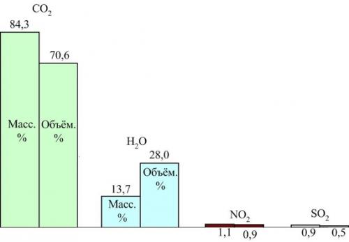 Виртуальный состав газовой фазы при полном сгорании каменных углей.